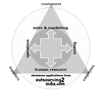 outsourcing2india.com - Together we make a perfect team!